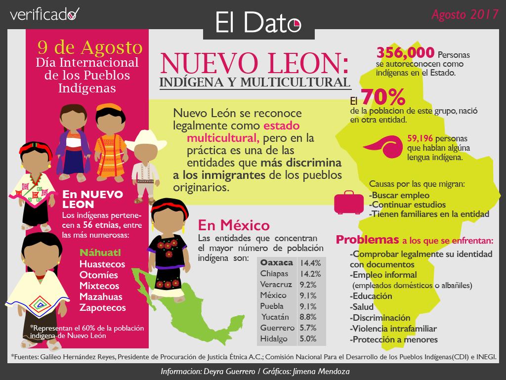 Nuevo León: Indígena y multicultural