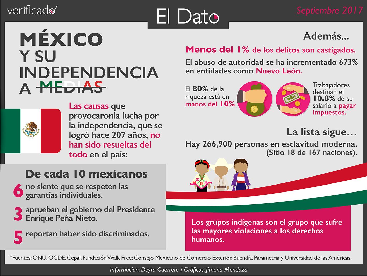 México y su Independencia a Medias