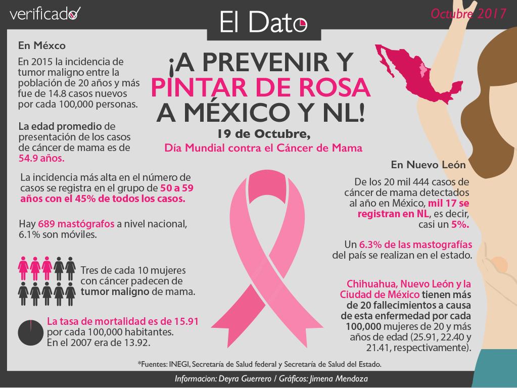 ¡A prevenir y pintar de rosa a México y NL!