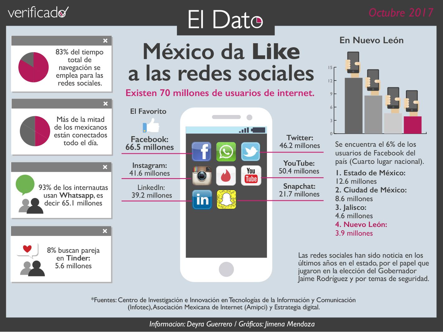 México da LIKE a redes sociales