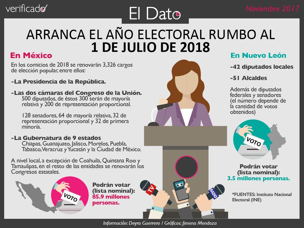 Arranca el año electoral rumbo al 1 de julio de 2018