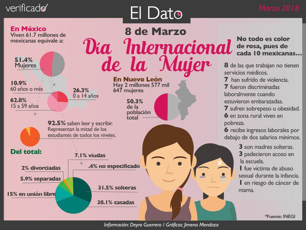 Día Internacional de la Mujer, no todo es color de rosa