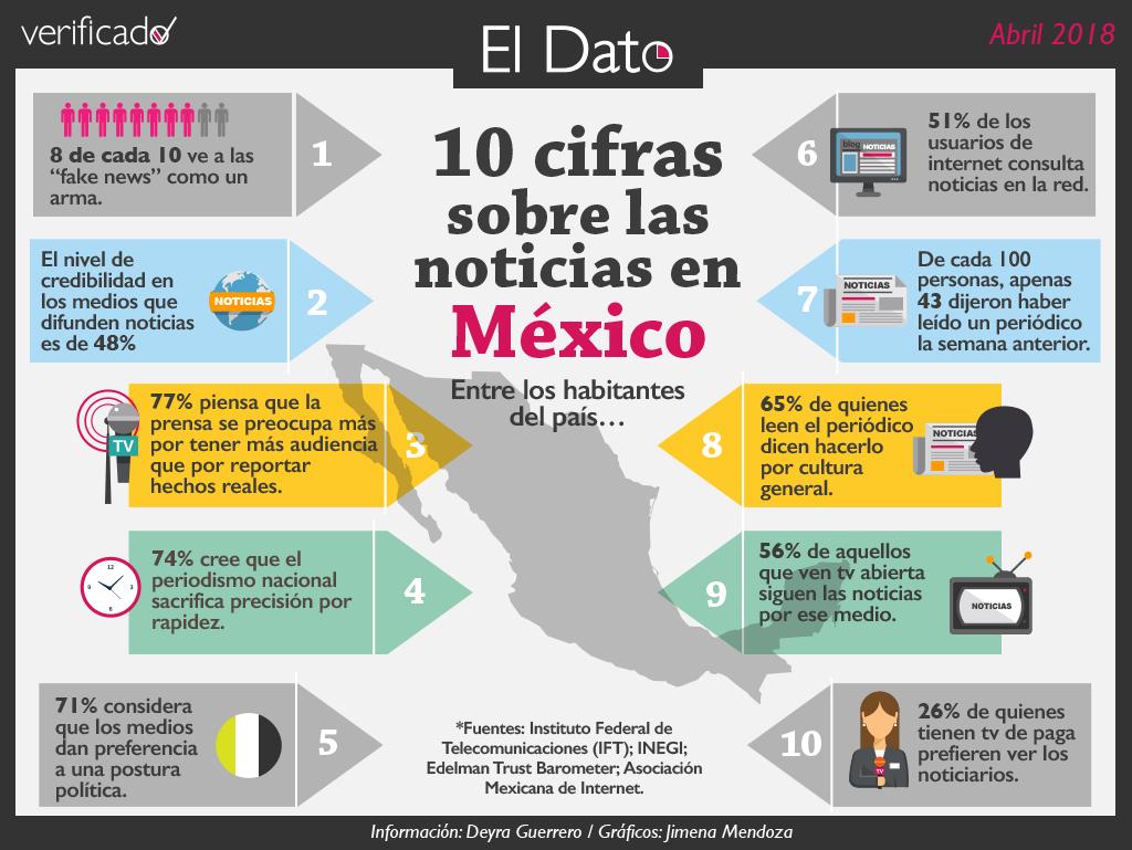 10 cifras sobre las noticias en México