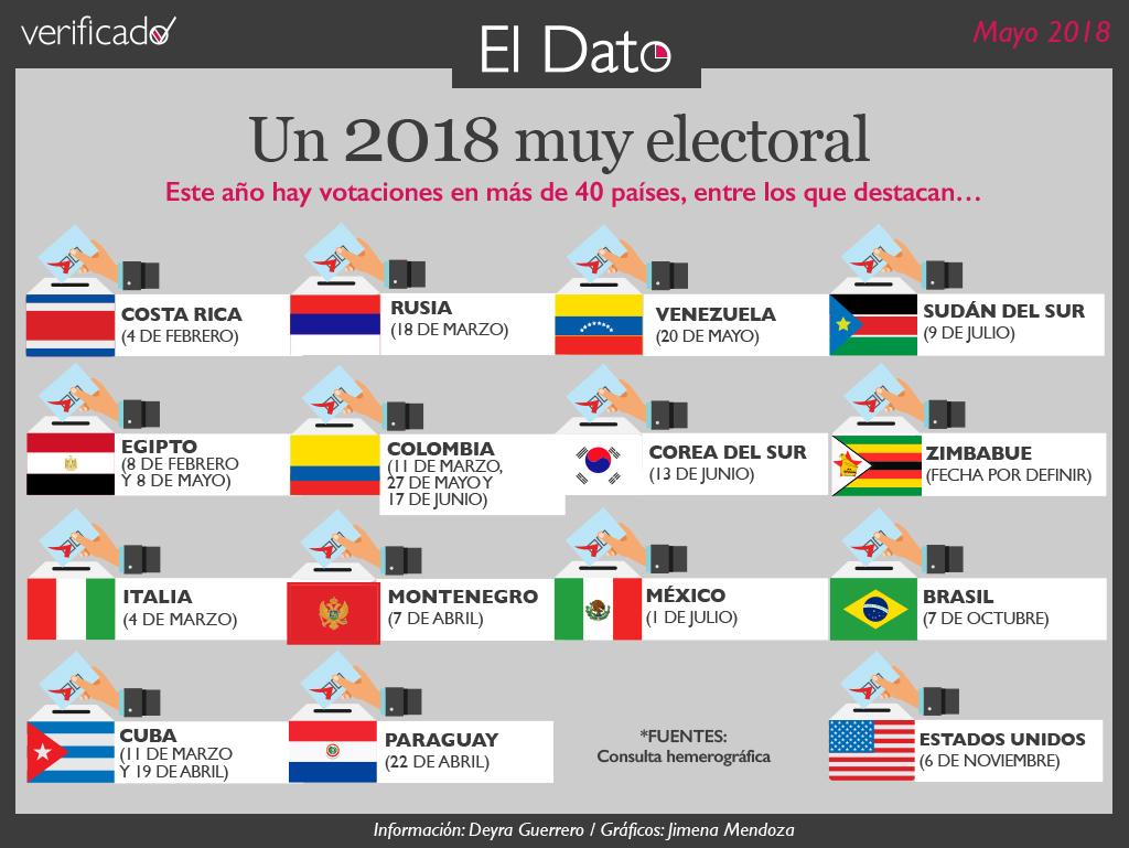 Un 2018 muy electoral