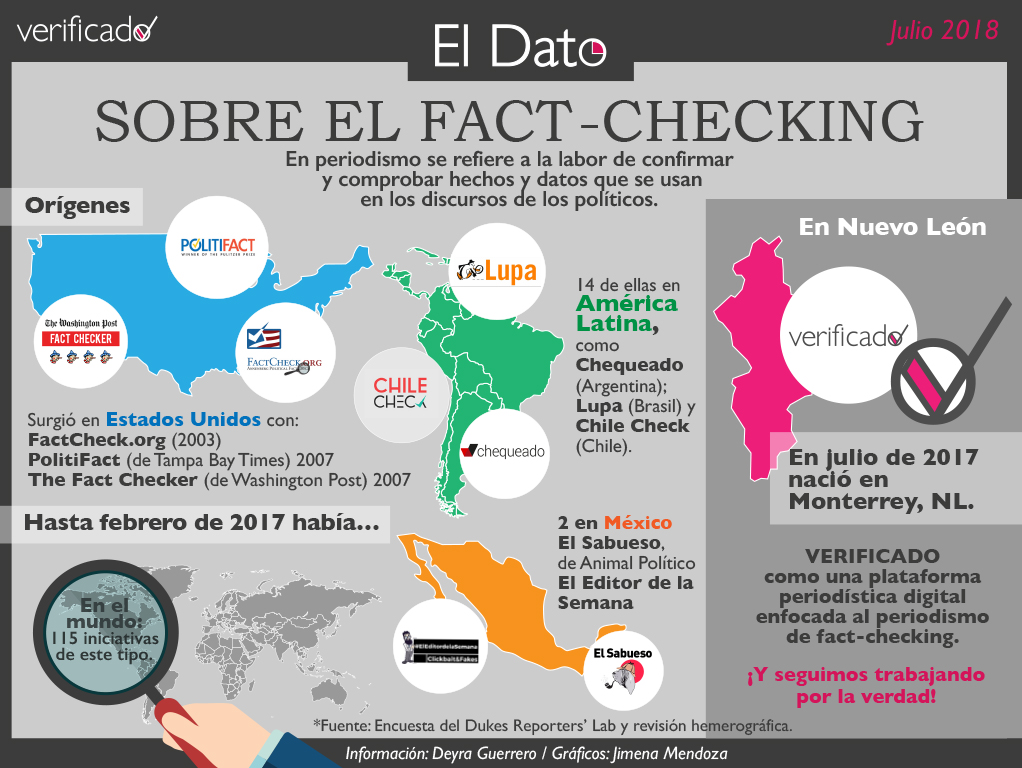 El Dato sobre el Fact Checking